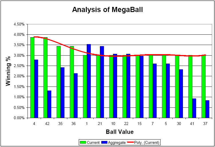 Pattern Analysis of MegaMillions Lottery Numbers - VnutZ