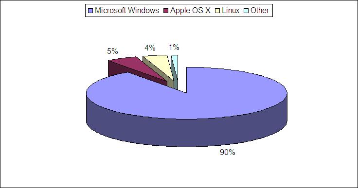 2006 Operating System Vulnerability Summary - VnutZ Domain